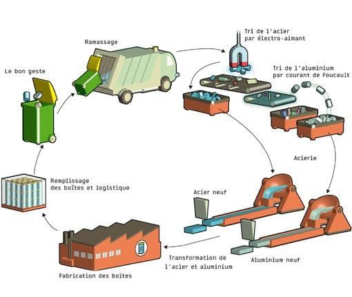 Schéma recyclage boite de conserve