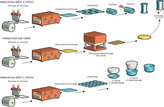 Fabrication boites de conserve
