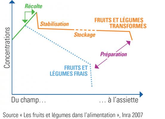 du-champ-a-l-assiette-teneur-nutritionnelle-conserve-etude-inra-2007